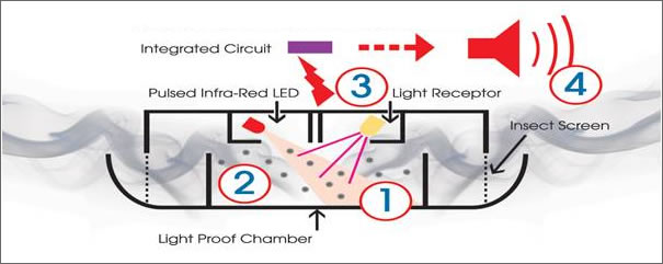How Ei Optical Smoke Alarms Work