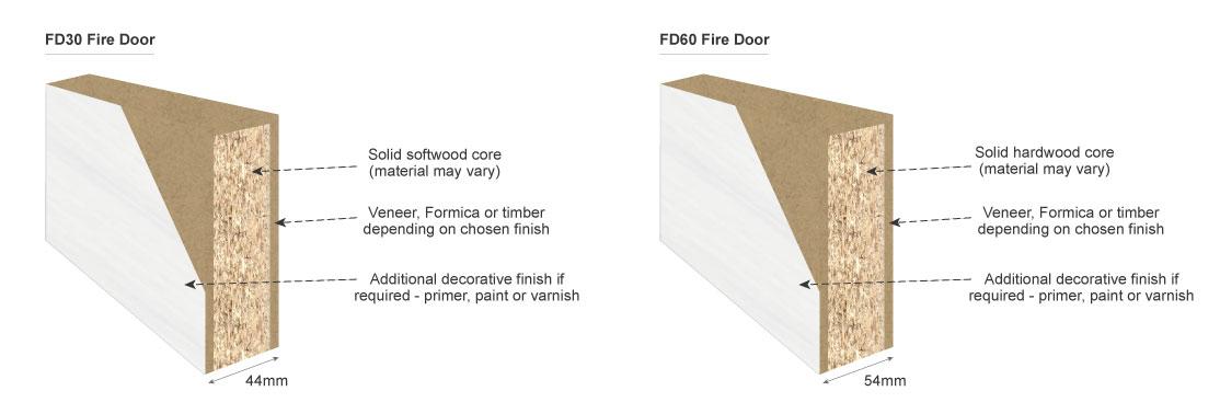 fire door cross section detail