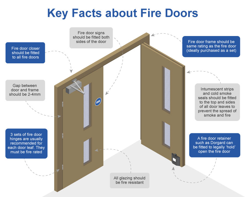 Key facts about fire doors