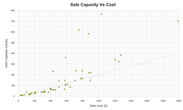 safe-comparison-chart