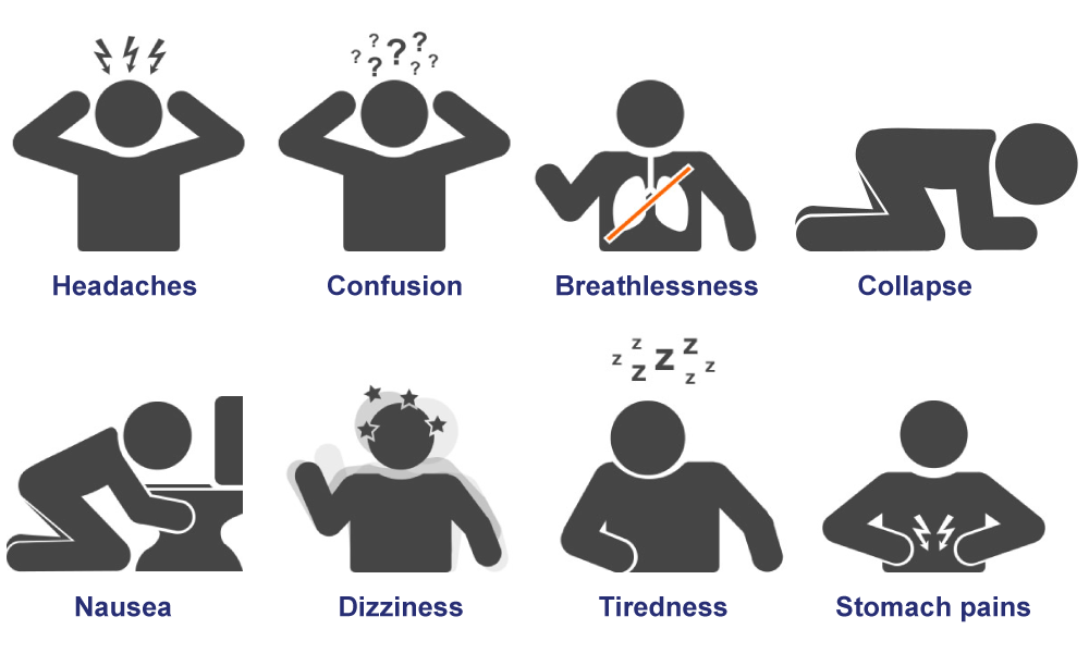 Identify symptoms of CO poisoning