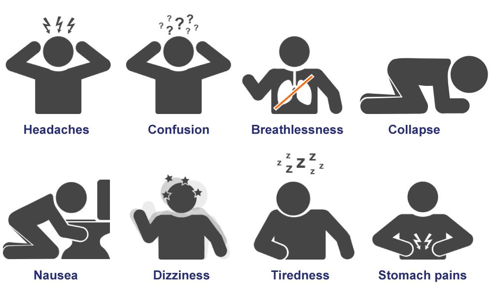 Identify symptoms of CO poisoning