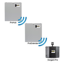 The ProHub, ProExtender and Dorgard Pro communicate by RF (radio-frequency)