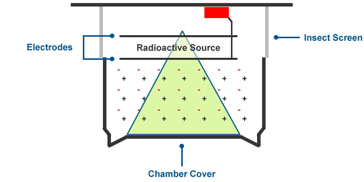 how ionisation smoke alarms work. Black Bedroom Furniture Sets. Home Design Ideas