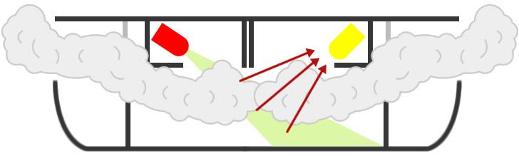 How Optical Smoke Alarms Work