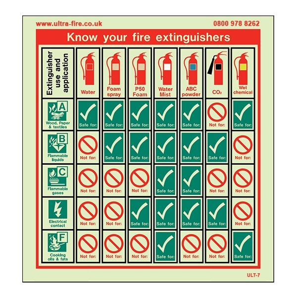 Know Your Fire Extinguishers Training Aid Sign - Extended Version