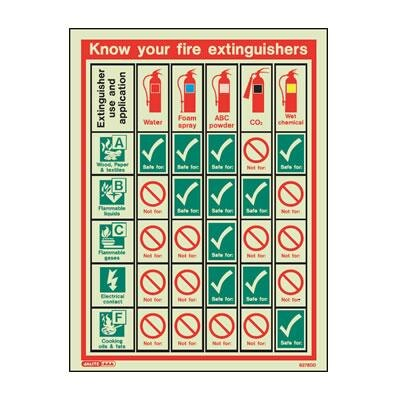 Know your fire extinguishers - poster