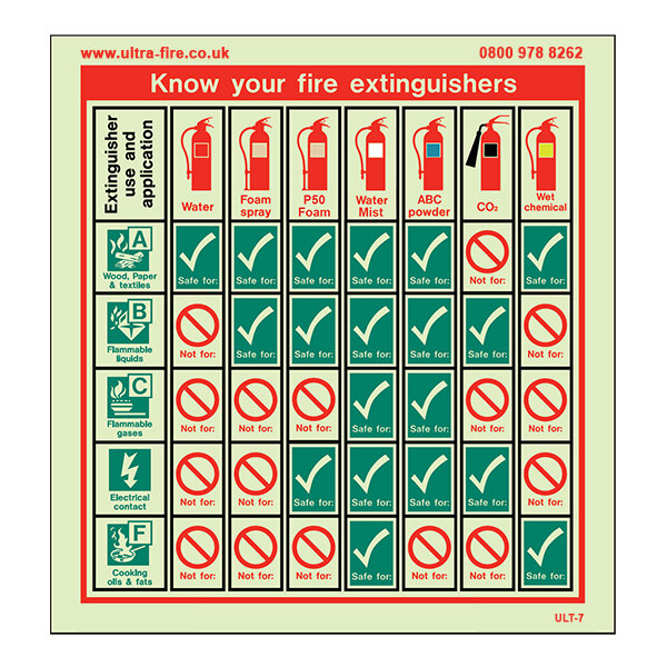 Image of the Know Your Fire Extinguishers Training Aid Sign - Extended Version