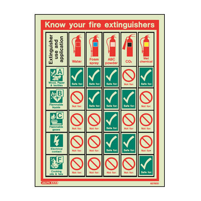 Image of the Know Your Fire Extinguishers Training Aid Sign